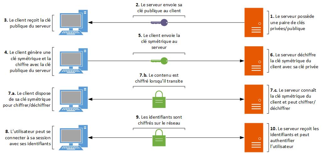 Schéma explicant l'établissement d'une connexion SSH